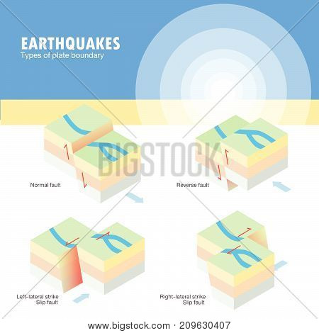 Types of plate boundary earthquake ground movement