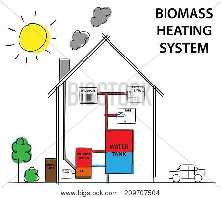 Biomass heating systems. Diagram vector drawing illustration.