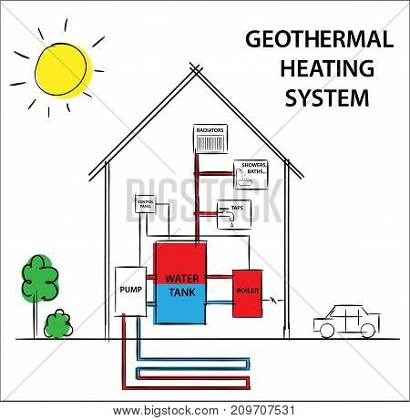 Illustration of a geothermal heating and cooling system. Diagram drawing illustration.