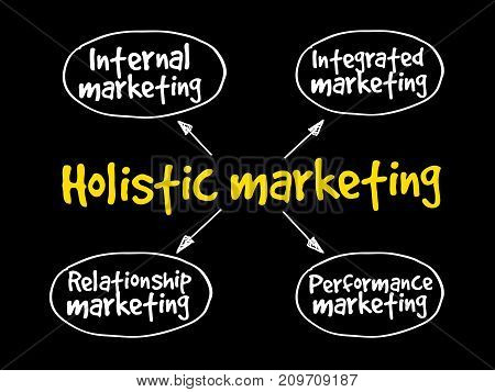 Holistic Marketing Mind Map