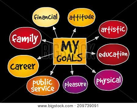 My Goals Mind Map