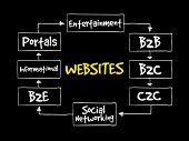 Types of websites strategy mind map business concept poster