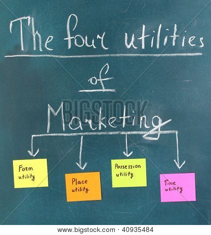Scheme of utilities of marketing. Colorful sticky papers on board