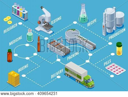 Isometric Medical Supplies Production Process Concept With Research Testing Manufacturing Packing Bo