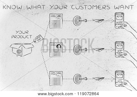 Know What Your Customers Want: Customized Marketing Diagram