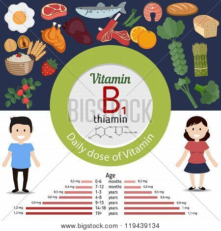 Vitamin B1 Or Thiamin Infographic
