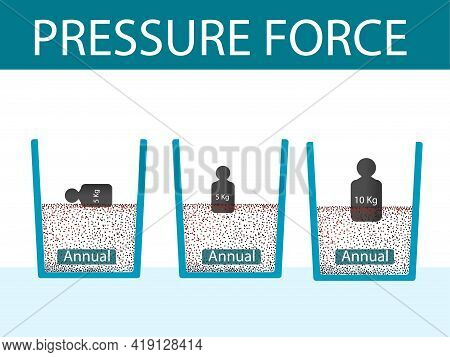 Physics - Archimedes Principle. Weight Pressure On The Sand. Physics Lesson Pressure Subject. Pressu