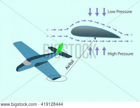 Physics. Airplane Wing Cross Section. Atmospheric Pressure. Lifting Force. Subject Of Physics Lesson