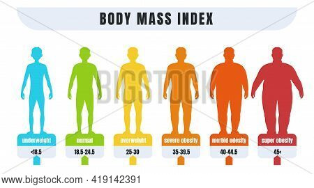 Man Bmi. Body Mass Index Infographics For Male With Normal Weight And Obesity. Fat And Skinny Silhou
