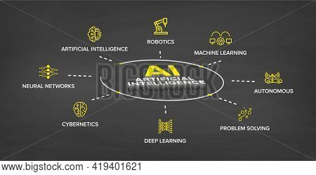 Ai - Artificial Intelligence 360 Degree Banner With 3d Effect, Concept Illustration Icon Set: Ai, Ro