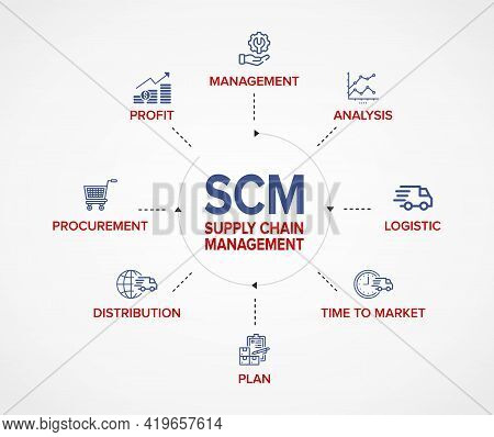 Scm - Supply Chain Management Concept Banner And Flowchart With Vector Illustration Icon Set.