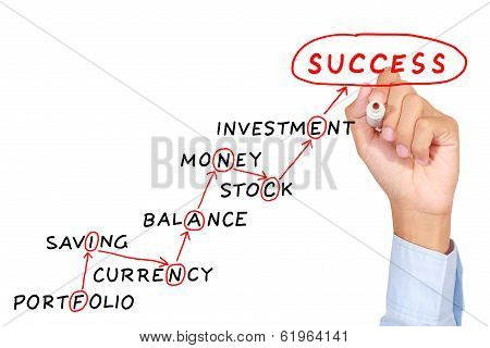 Man drawing finance concept on white board poster