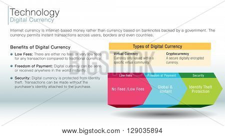 An image of a digital currency information slide.