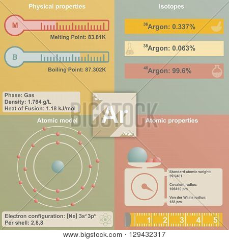 Large and colorful infografic of the element of Argon