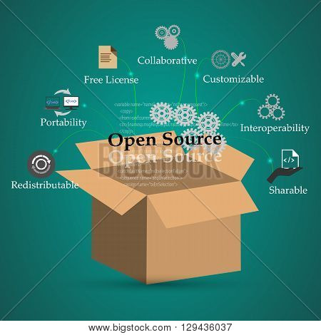 Concept of Open source and its functions features benefits This also represents open source conceptual symbols.