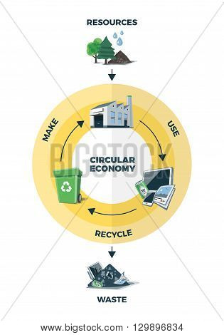 Simplified vector illustration of circular economy showing product and material flow on white background. Product life cycle. Natural resources are taken to manufacturing. After usage product is recycled or dumped. Waste recycling management concept.