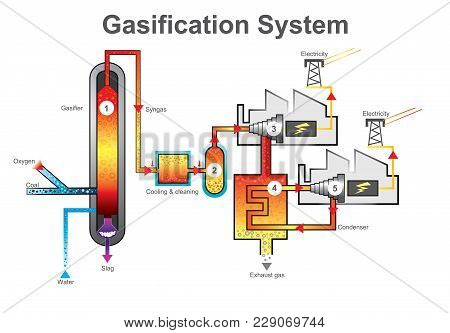 Gasification Is A Process That Converts Organic Or Fossil Fuel Based Carbonaceous Materials Into Car