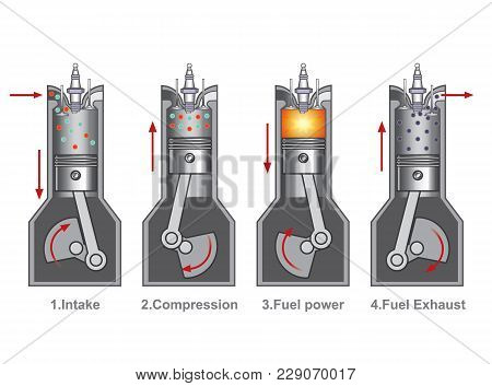 An Internal Combustion Engine Is A Heat Engine Where The Combustion Of A Fuel Occurs With An Oxidize
