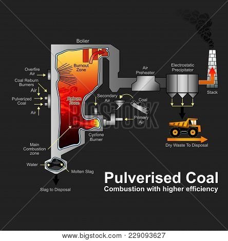 A Pulverized Coal-fired Boiler Is An Industrial Or Utility Boiler That Generates Thermal Energy By B