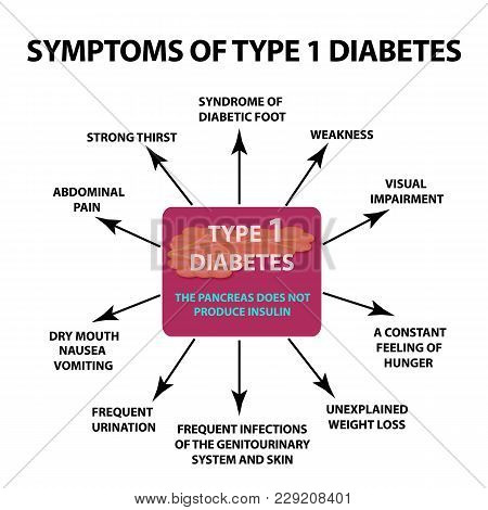 Symptoms Type 1 Diabetes. Infographics. Vector Illustration On Isolated Background