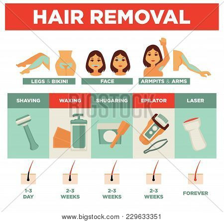 Hair Removal Service From Legs And Bikini, Facial Zone And Hands With Armpits. Simple Shaving, Natur