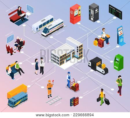 Railway Station Isometric Flowchart With Staff, Passengers, Schedule, Waiting Hall, Baggage Control,