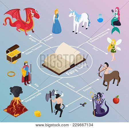 Mythical Creatures Isometric Flowchart On Gradient Background With Book, Fabulous Characters, Danger