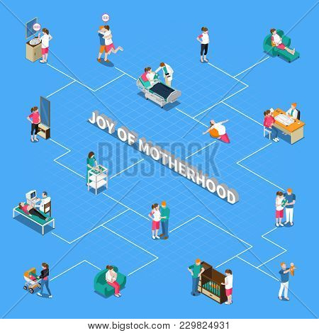 Motherhood Isometric Flowchart On Blue Background With Ultrasound Scan, Maternity Hospital, Parents