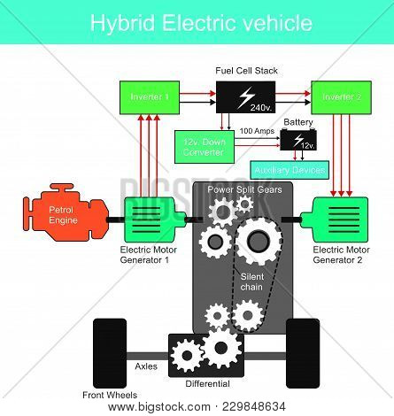 A Hybrid Electric Vehicle (hev) Is A Type Of Hybrid Vehicle And Electric Vehicle That Combines A Con