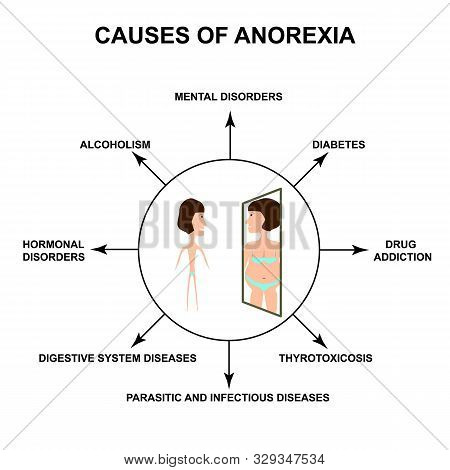 Causes Of Anorexia. Slim Physique With Anorexia. Reflection Of Obesity In The Mirror. Infographics.