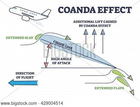 Coanda Effect As Physics Force For Airplane Liftoff With Extended Flaps And Slats Outline Diagram. L