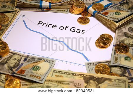 price of gas falling down