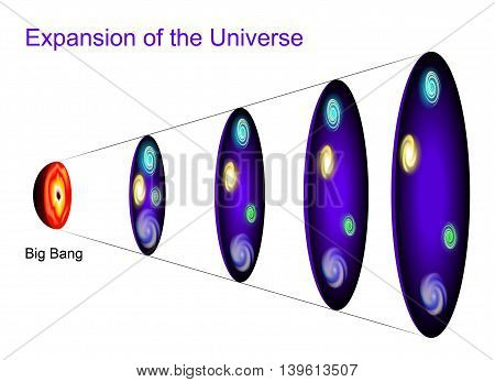 Metric expansion of space. The illustration shows of space at different points in time as the universe expands