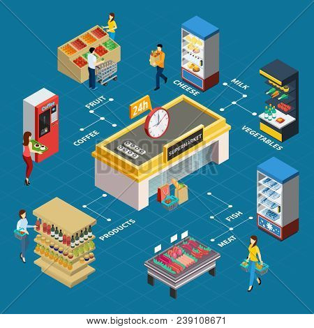 Grocery Store Isometric Flowchart With Coffee Machine Meat Counter Refrigerator And Shelves For Prod