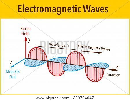 Electromagnetic Wave Structure And Parameters, Vector Illustration Diagram With Wavelength, Amplitud