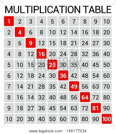 Vector multiplication table. Educational illustration chart for school students, in black, grey, and red, on white background