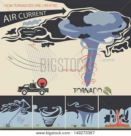 The infographic is showing how tornadoes are created and also about tornado classification