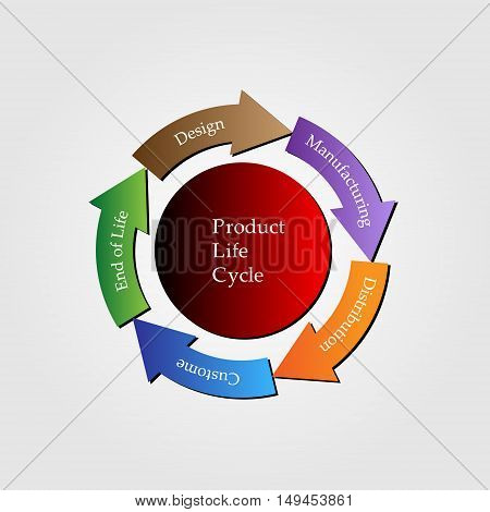 Concept of Product lifecycle process of managing lifecycle of a product from inception design manufacture to service and disposal of manufactured products vector illustration