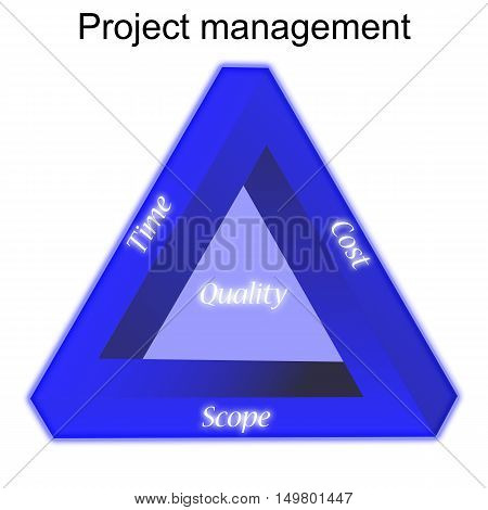 Project management triangle illustration explaining the three factors timecost and scope that influence the quality