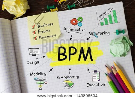 Notebook with Tools and Notes about BPM concept