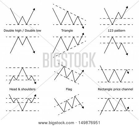 Forex stock trade pattern. Forex stock graphic models. Price prediction. Trading signal. Vector illustration.