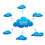 High resolution blue cloud services graphic on white background. poster