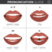 Visual pronunciation guide with mouth showing correct way to pronounce English sounds poster