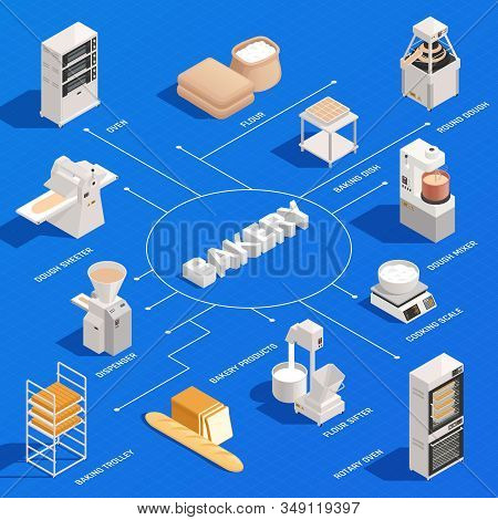 Bakery Isometric Infographic Flowchart With Industrial Rotary Oven Dough Kneading Beating Mixer Cook