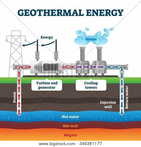 Geothermal Energy Production Example Diagram Vector Illustration. Industrial Renewable Green Energy