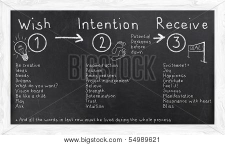 Law Of Attraction Illustrated On A Blackboard