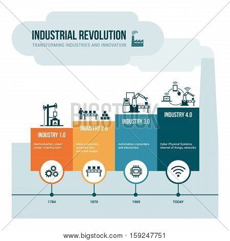 Industrial revolution stages from steam power to cyber physical systems automation and internet of things