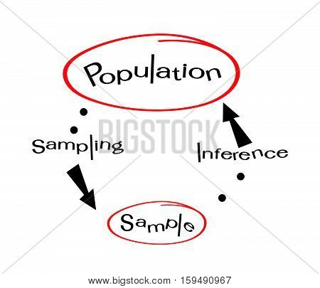 Business and Marketing or Social Research Process The Sampling Methods of Selecting Sample of Elements From Target Population to Conduct A Survey.