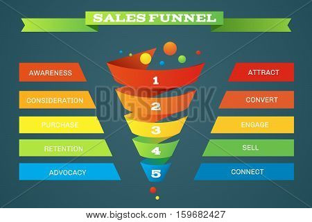Sales funnel business purchases infographic. Step and level in sale funnel, order business infographic for sale. Vector illustration poster