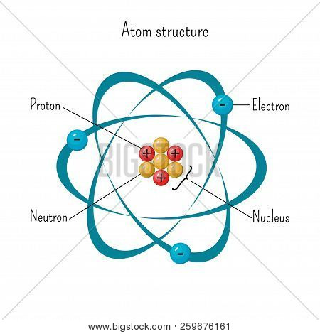 Simple Model Of Atom Structure With Electrons Orbiting Nucleus Of Three Protons And Neutrons. Scienc